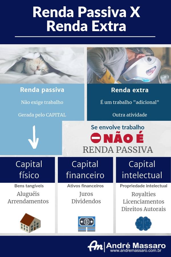 Infográfico mostrando diferenças entre renda passiva e renda extra