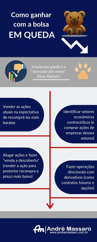 Infográfico demonstrando as quatro formas básicas para se ganhar com a bolsa em queda