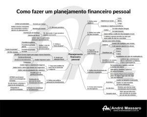 Diagrama em formato de mapa mental, mostrando os passos para se fazer um planejamento financeiro pessoal